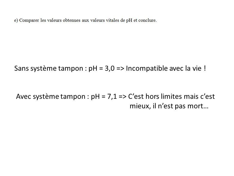 Sans système tampon : pH = 3,0 => Incompatible avec la vie !