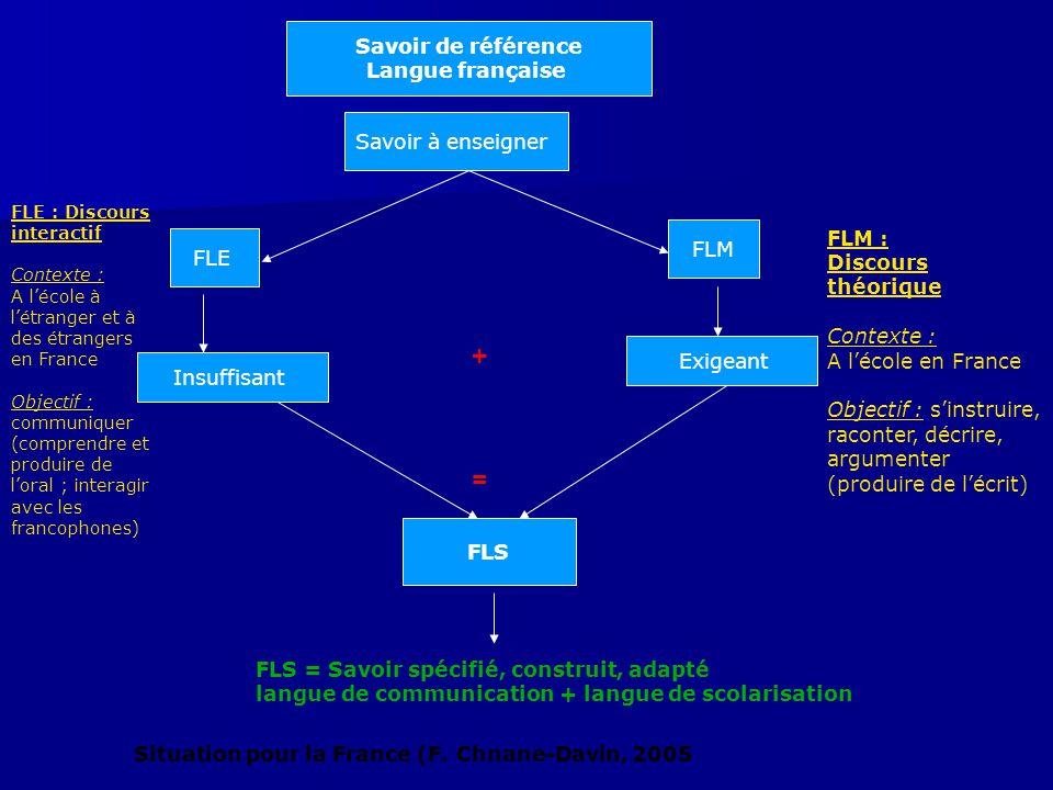 Savoir de référence Langue française FLS