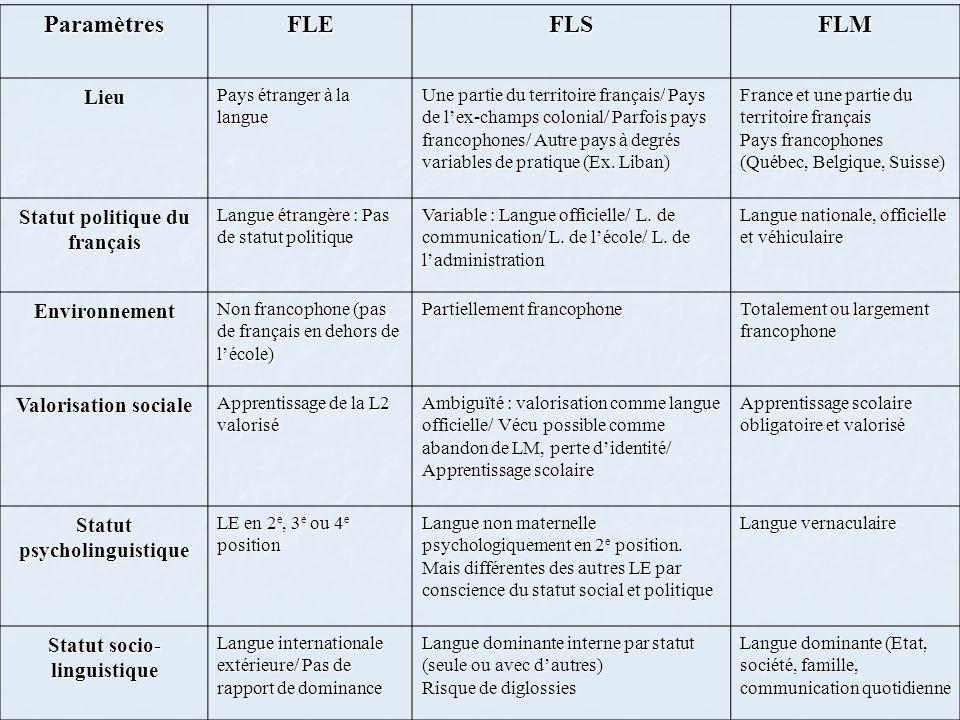 Paramètres FLE FLS FLM Lieu Statut politique du français Environnement