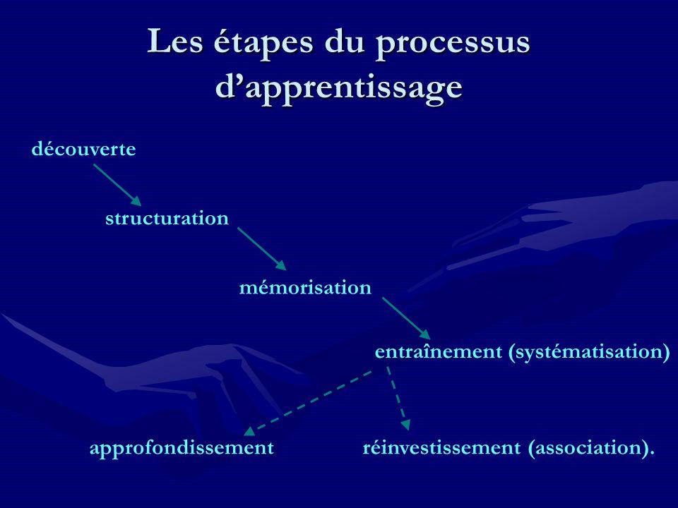 Les étapes du processus d'apprentissage