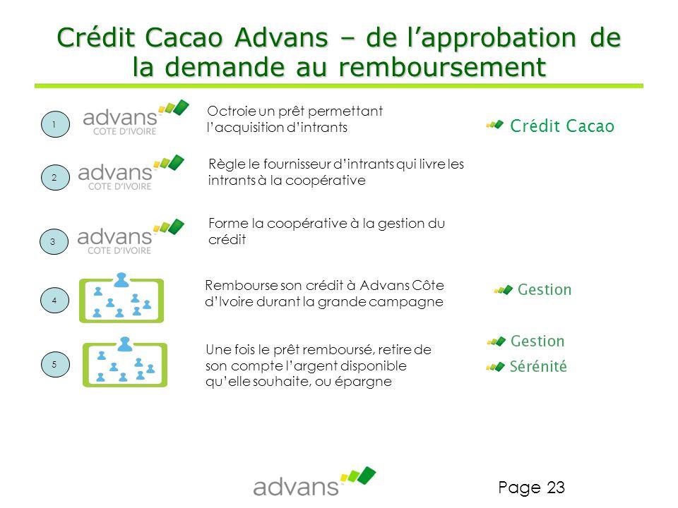 Crédit Cacao Advans – de l'approbation de la demande au remboursement