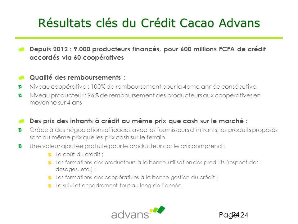 Résultats clés du Crédit Cacao Advans