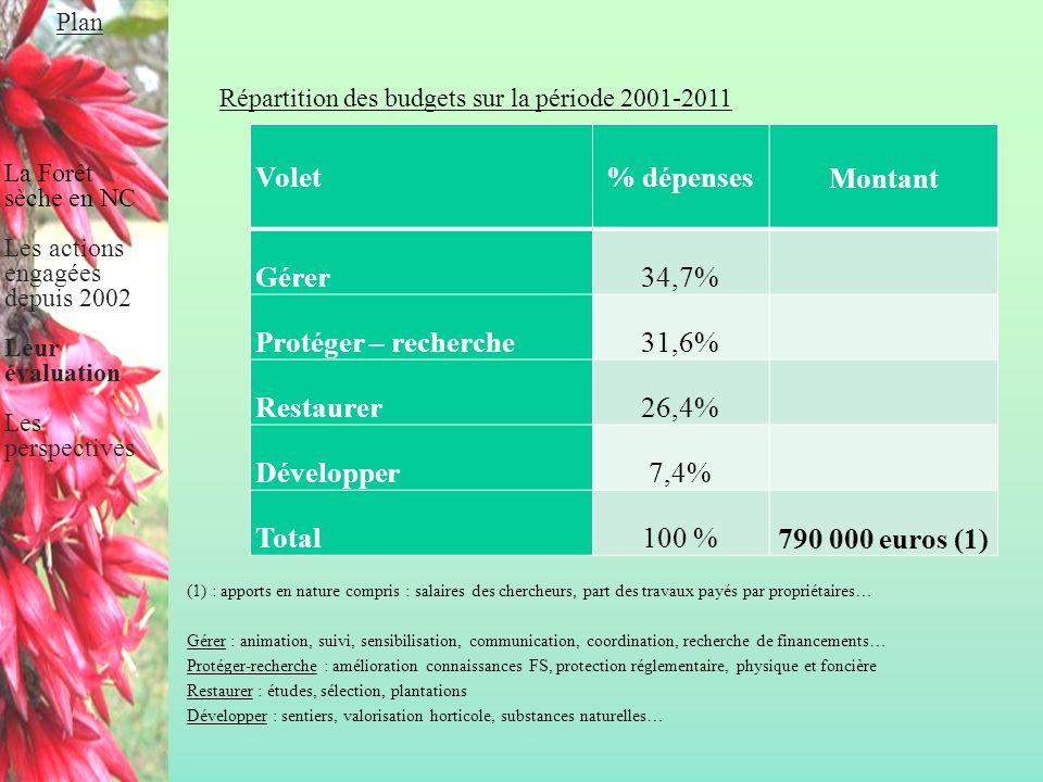 % dépenses Montant 790 000 euros (1)