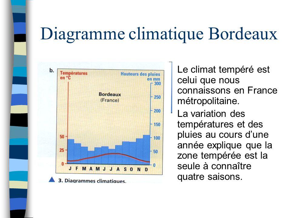 Diagramme climatique Bordeaux