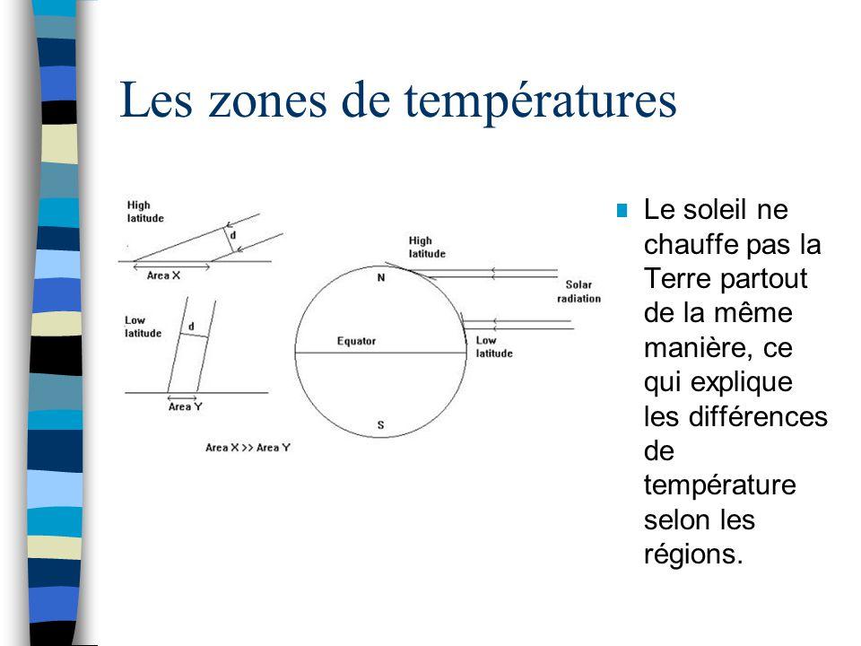 Les zones de températures