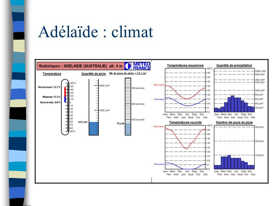 Adélaïde : climat