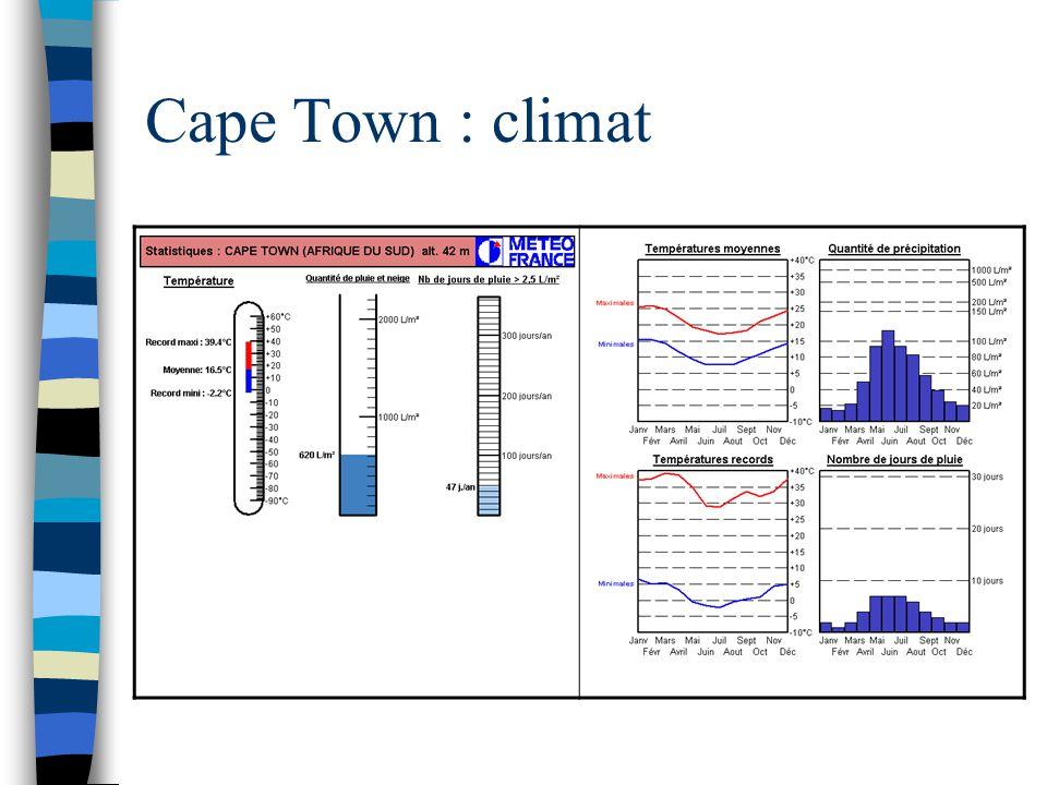 Cape Town : climat