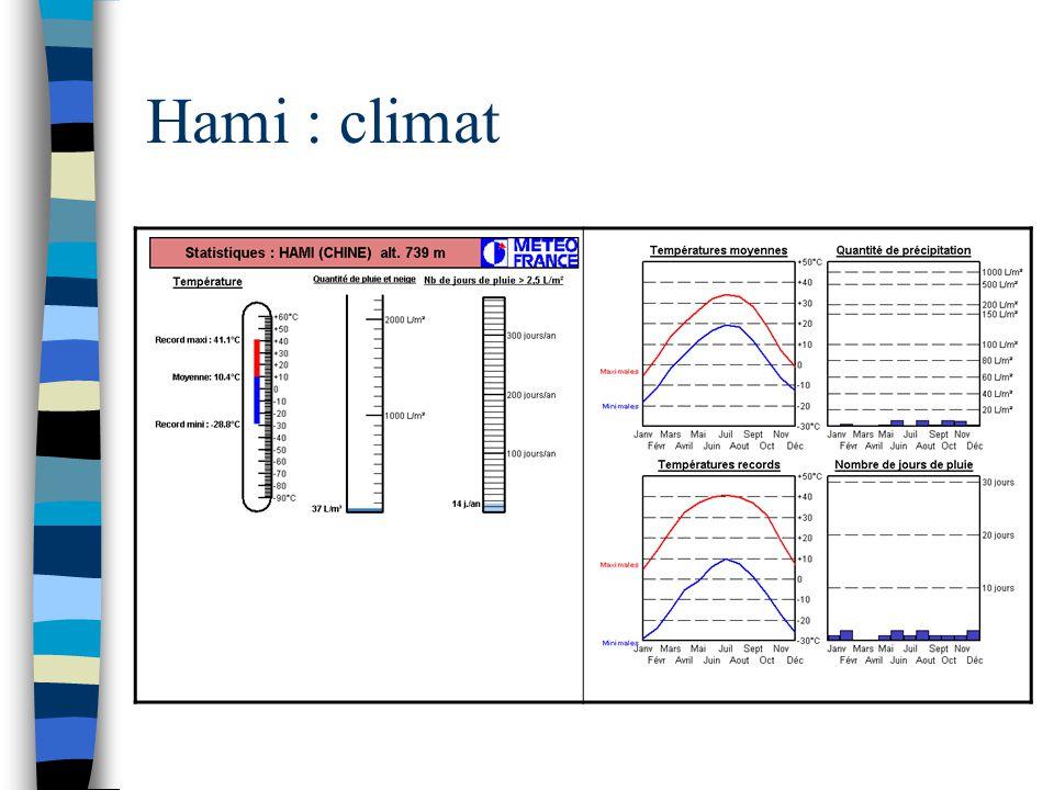 Hami : climat