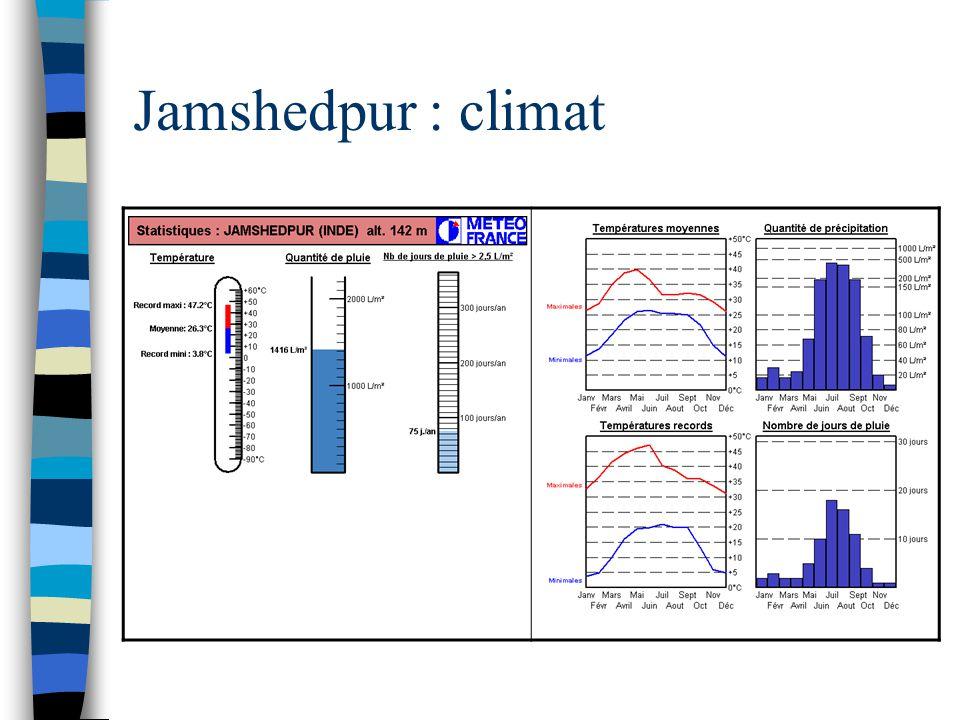 Jamshedpur : climat