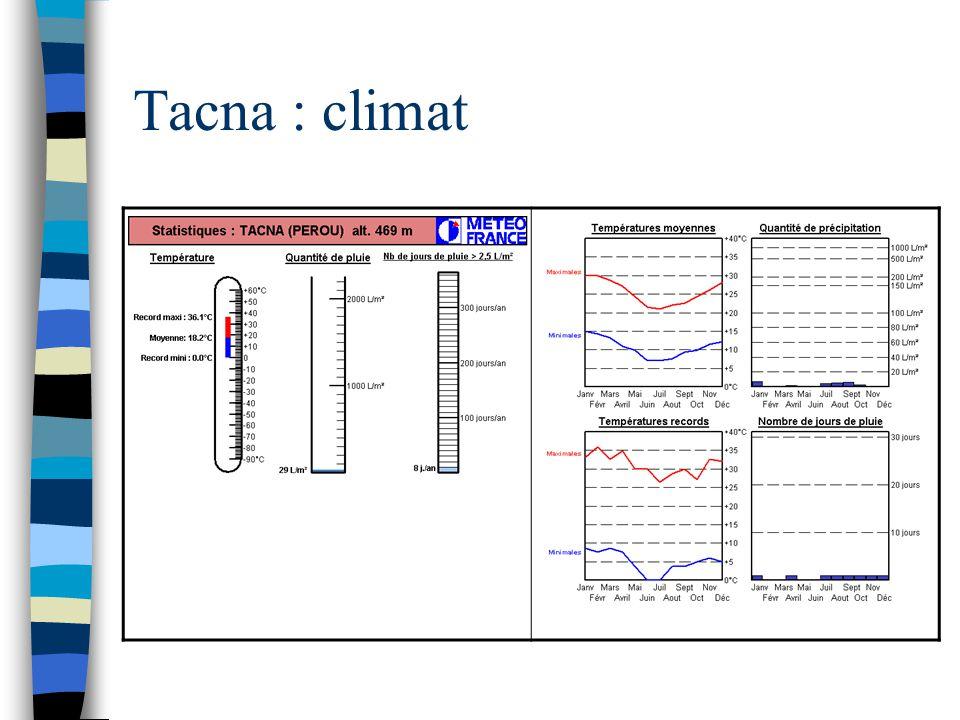 Tacna : climat