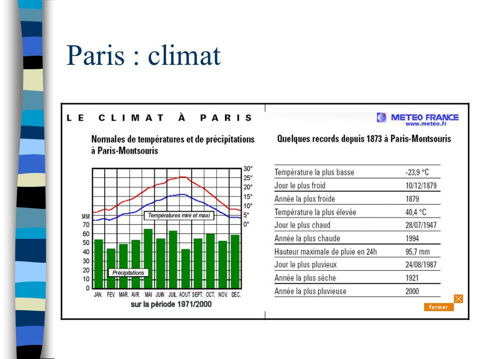 Paris : climat