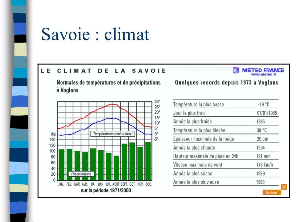 Savoie : climat