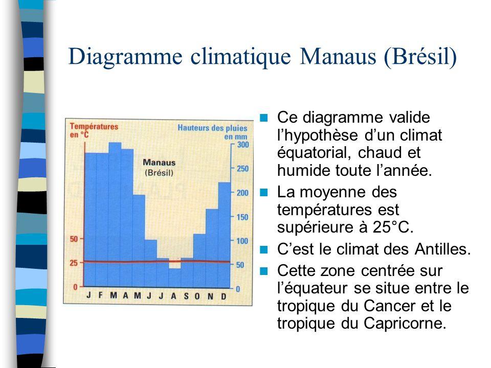 Diagramme climatique Manaus (Brésil)