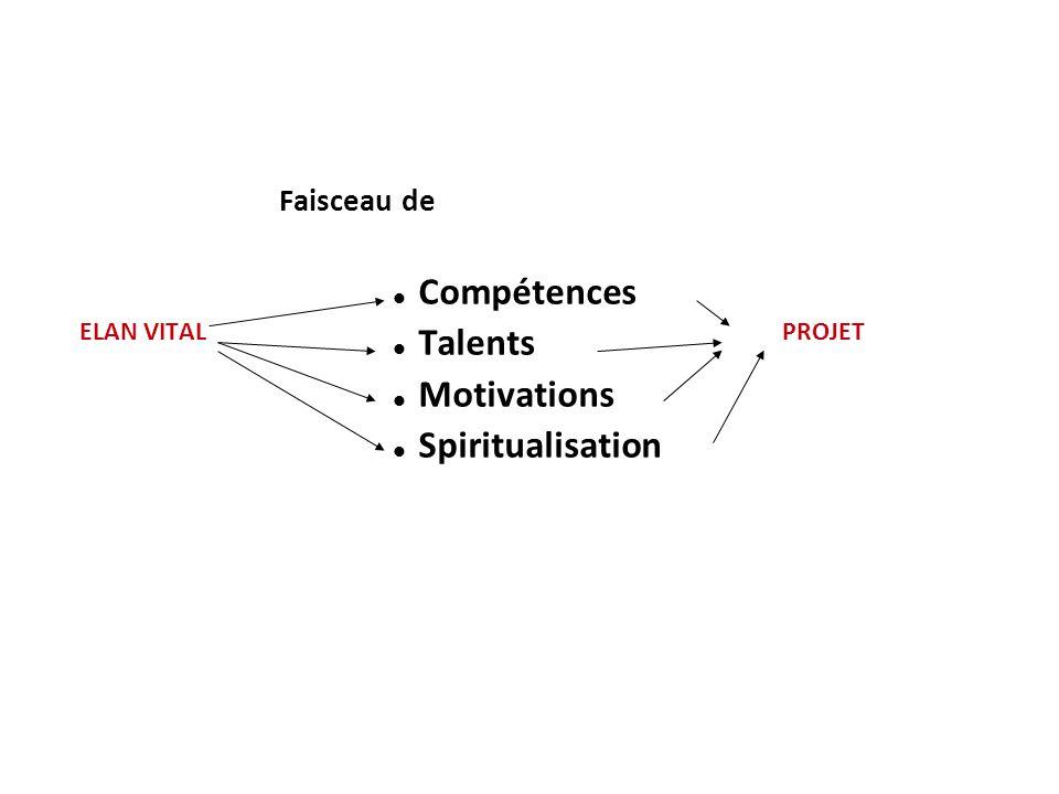 Compétences Talents Motivations Spiritualisation Faisceau de