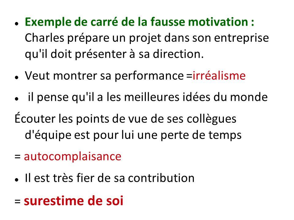 Exemple de carré de la fausse motivation : Charles prépare un projet dans son entreprise qu il doit présenter à sa direction.