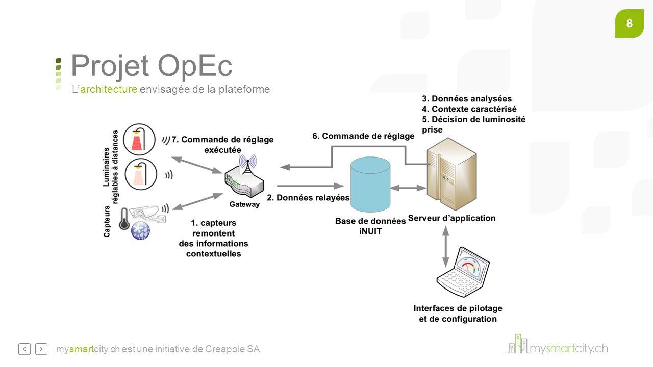 Projet OpEc L'architecture envisagée de la plateforme