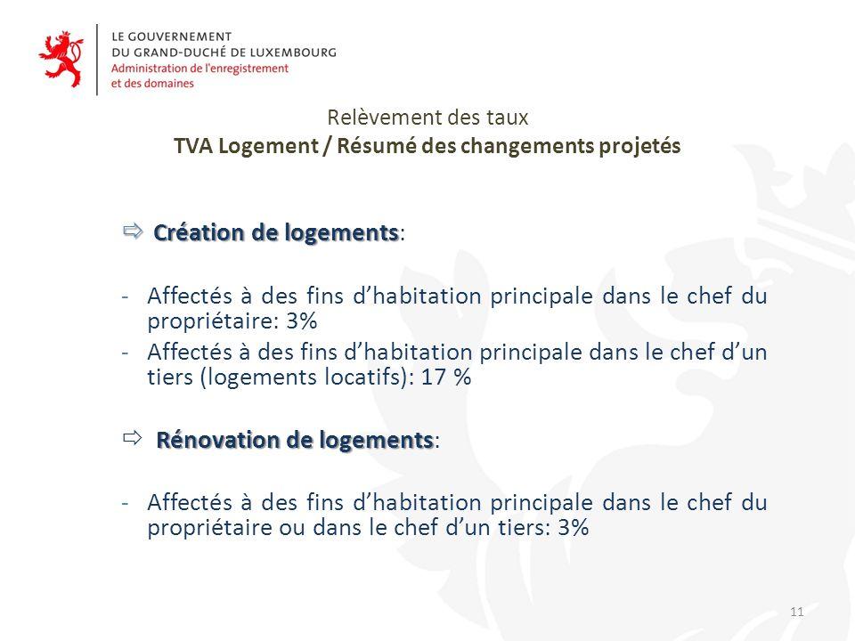 Relèvement des taux TVA Logement / Résumé des changements projetés