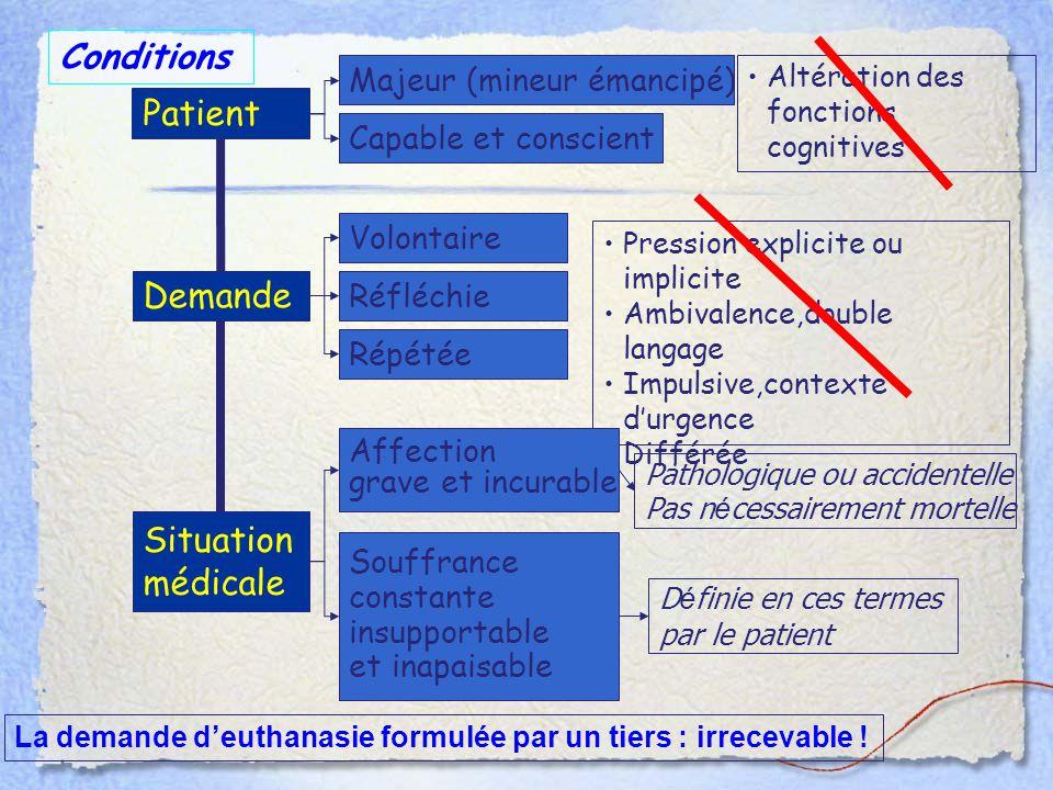 Conditions Patient Demande Situation médicale Majeur (mineur émancipé)