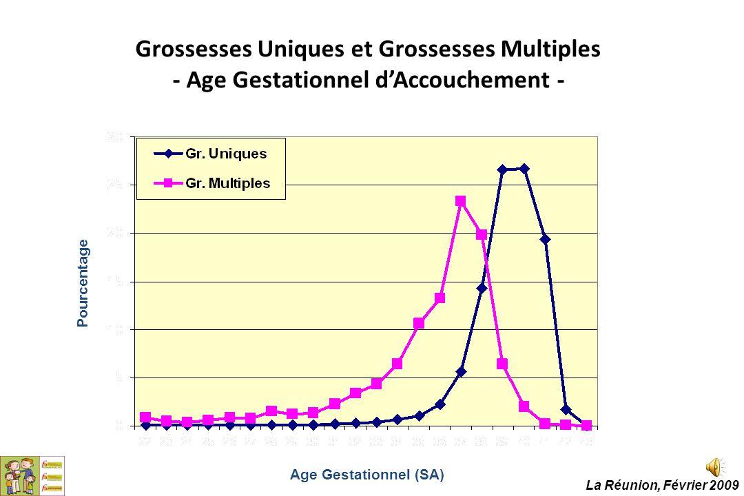 Grossesses Uniques et Grossesses Multiples - Age Gestationnel d'Accouchement -