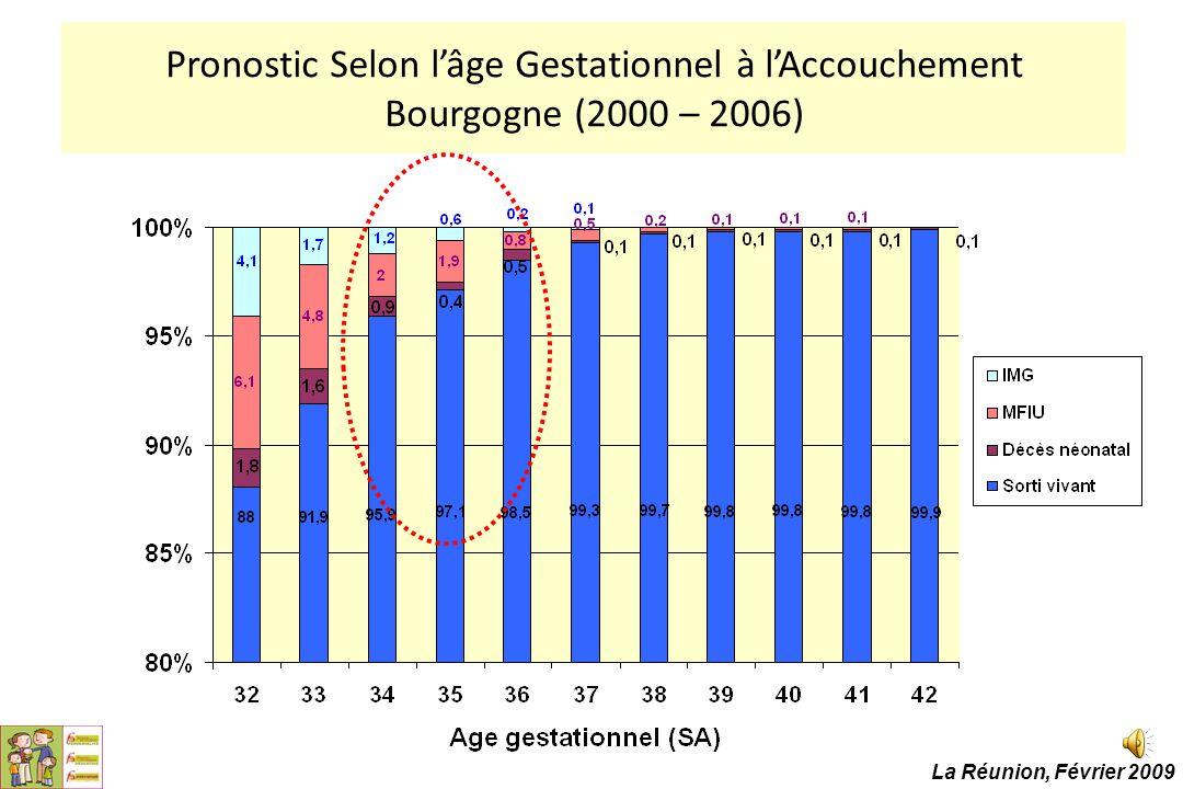 Pronostic Selon l'âge Gestationnel à l'Accouchement Bourgogne (2000 – 2006)