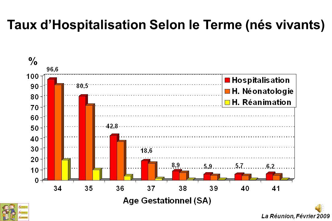 Taux d'Hospitalisation Selon le Terme (nés vivants)
