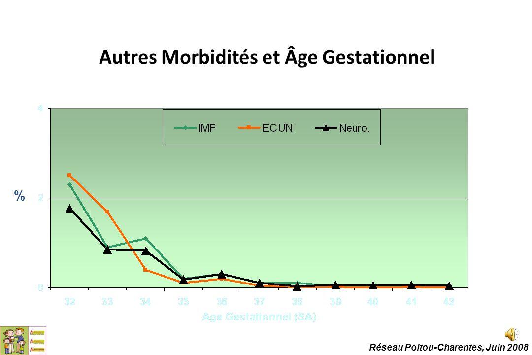 Autres Morbidités et Âge Gestationnel