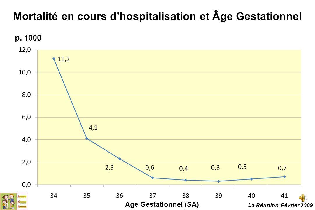 Mortalité en cours d'hospitalisation et Âge Gestationnel