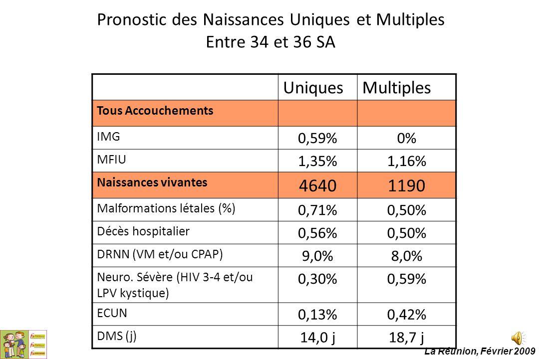 Pronostic des Naissances Uniques et Multiples Entre 34 et 36 SA