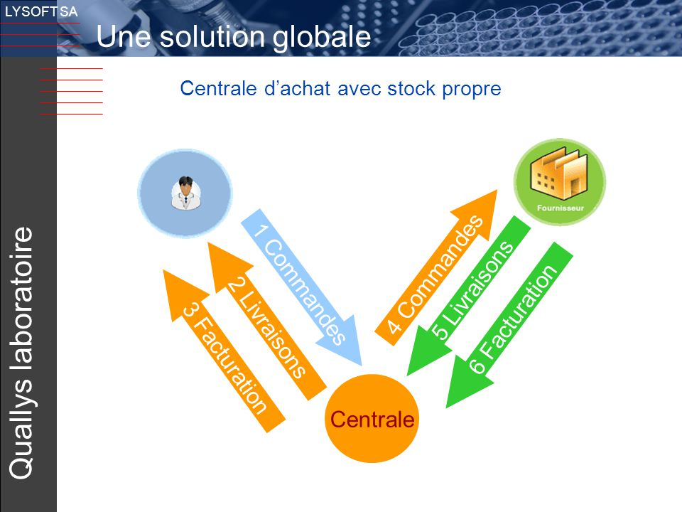 Une solution globale Quallys laboratoire v 4 Commandes 1 Commandes