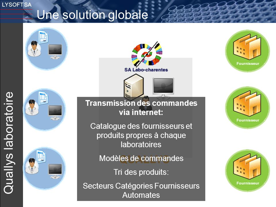 Transmission des commandes via internet: