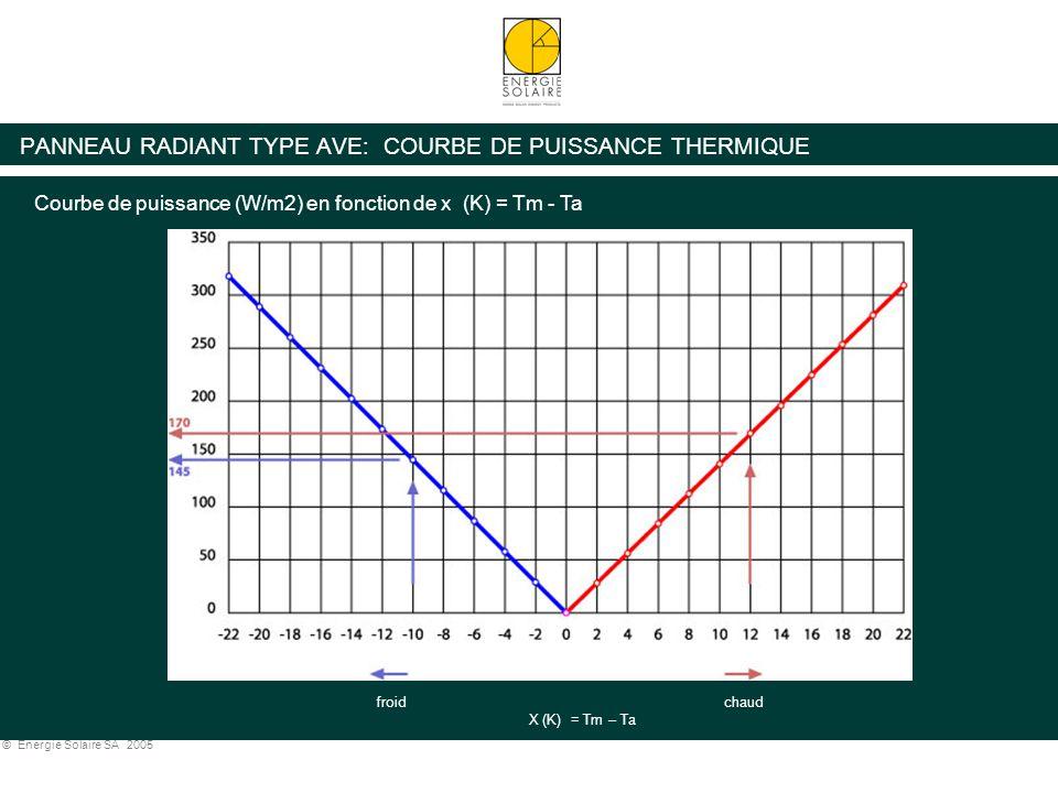 PANNEAU RADIANT TYPE AVE: COURBE DE PUISSANCE THERMIQUE