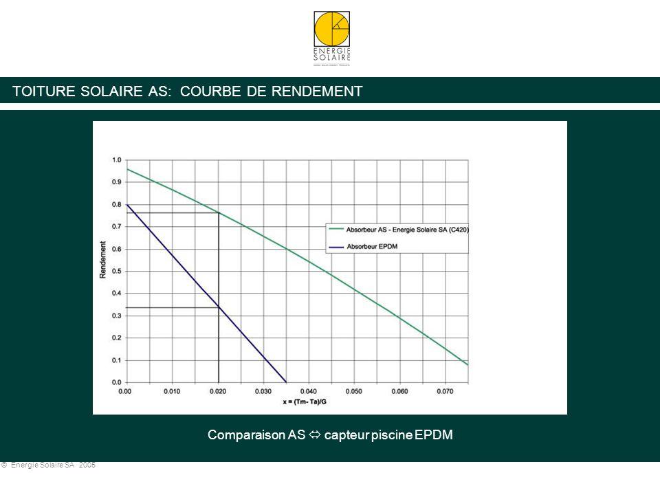 TOITURE SOLAIRE AS: COURBE DE RENDEMENT