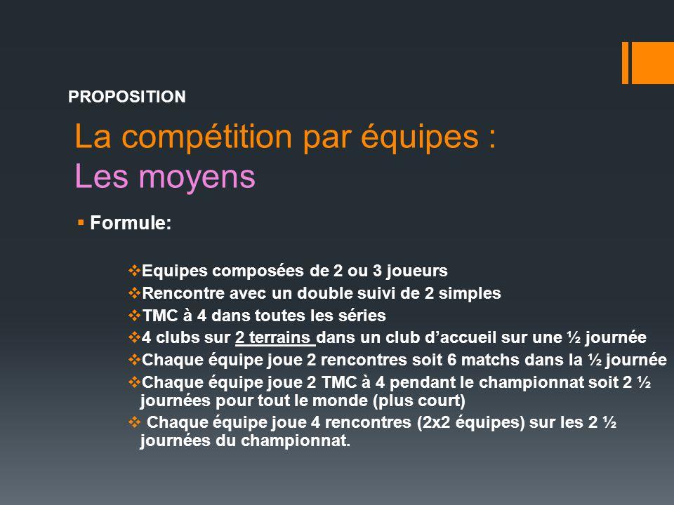 La compétition par équipes : Les moyens