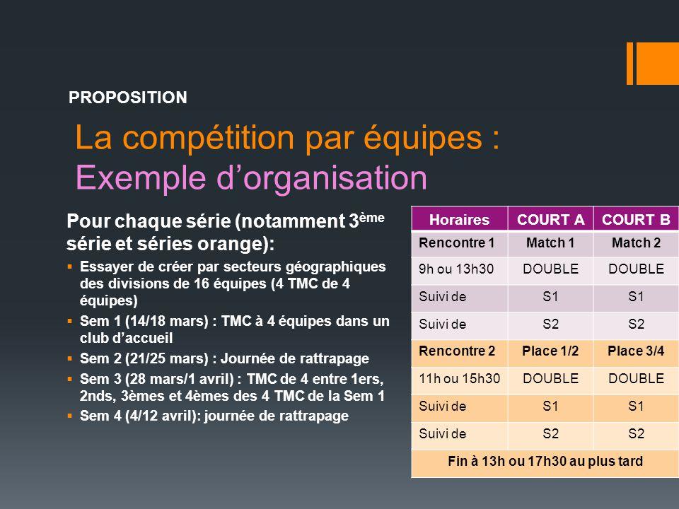 La compétition par équipes : Exemple d'organisation