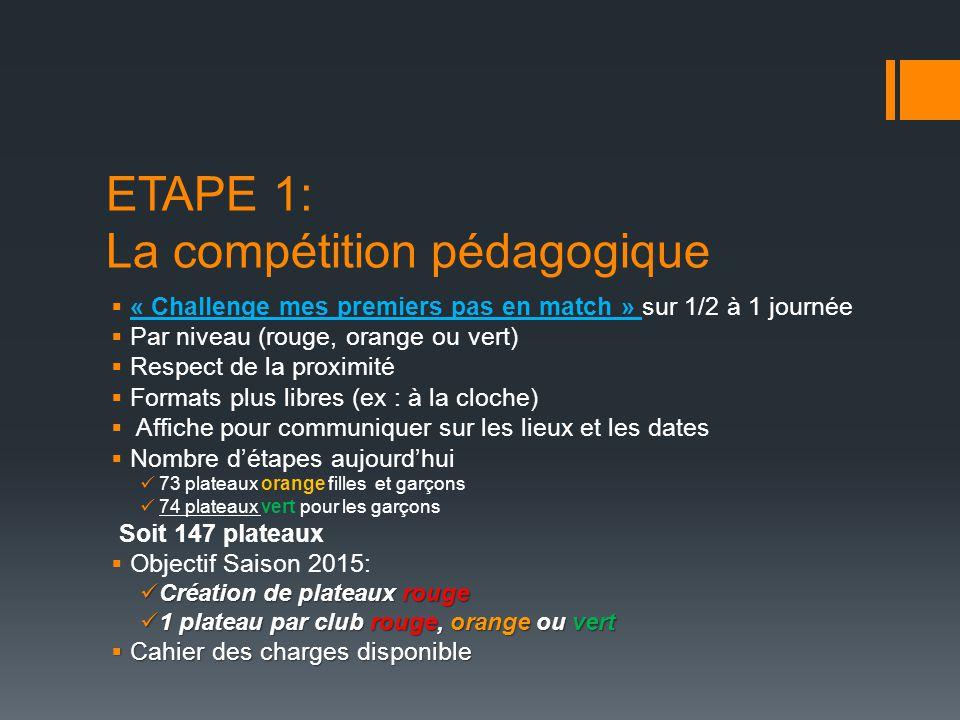 ETAPE 1: La compétition pédagogique