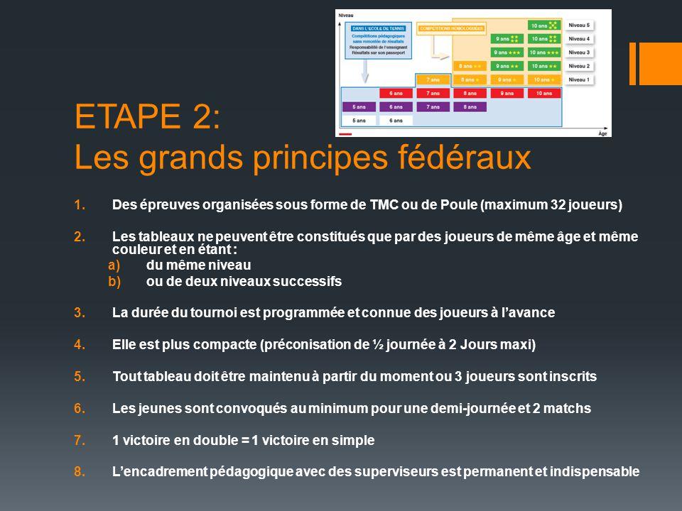 ETAPE 2: Les grands principes fédéraux