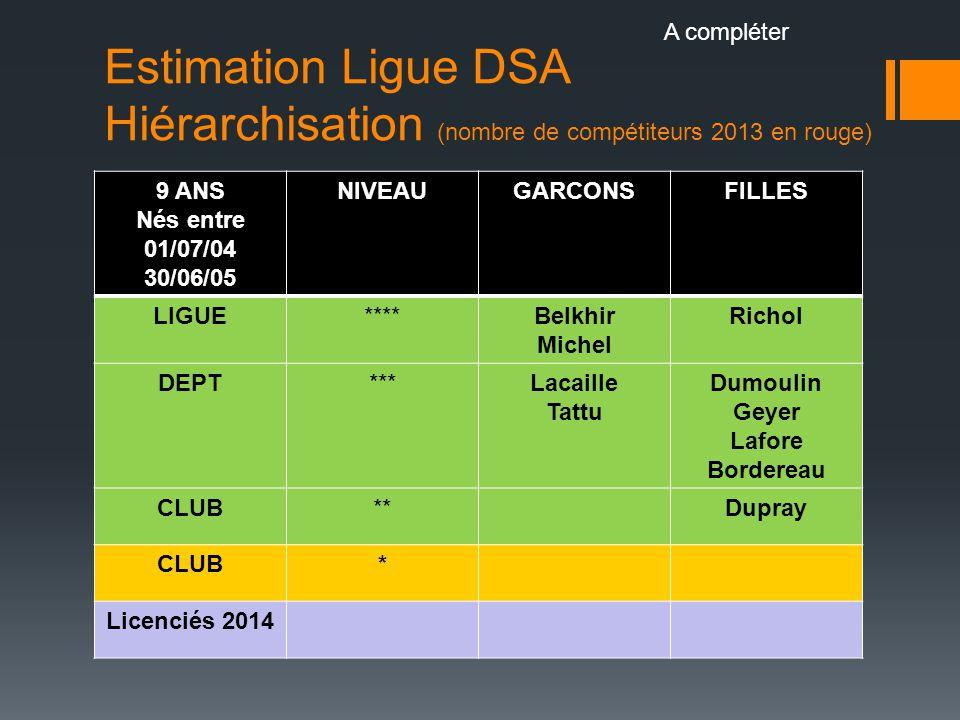 A compléter Estimation Ligue DSA Hiérarchisation (nombre de compétiteurs 2013 en rouge) 9 ANS. Nés entre 01/07/04.