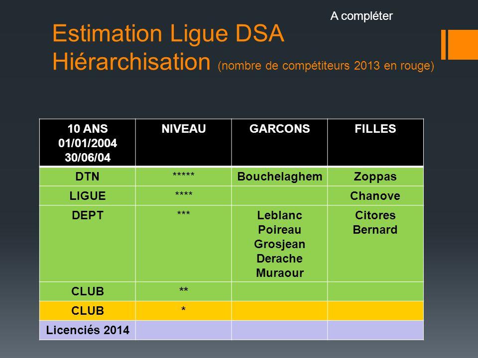 A compléter Estimation Ligue DSA Hiérarchisation (nombre de compétiteurs 2013 en rouge) 10 ANS. 01/01/2004.
