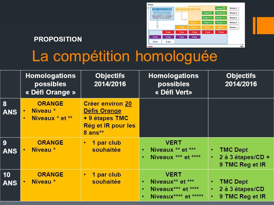 La compétition homologuée