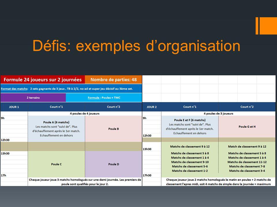 Défis: exemples d'organisation