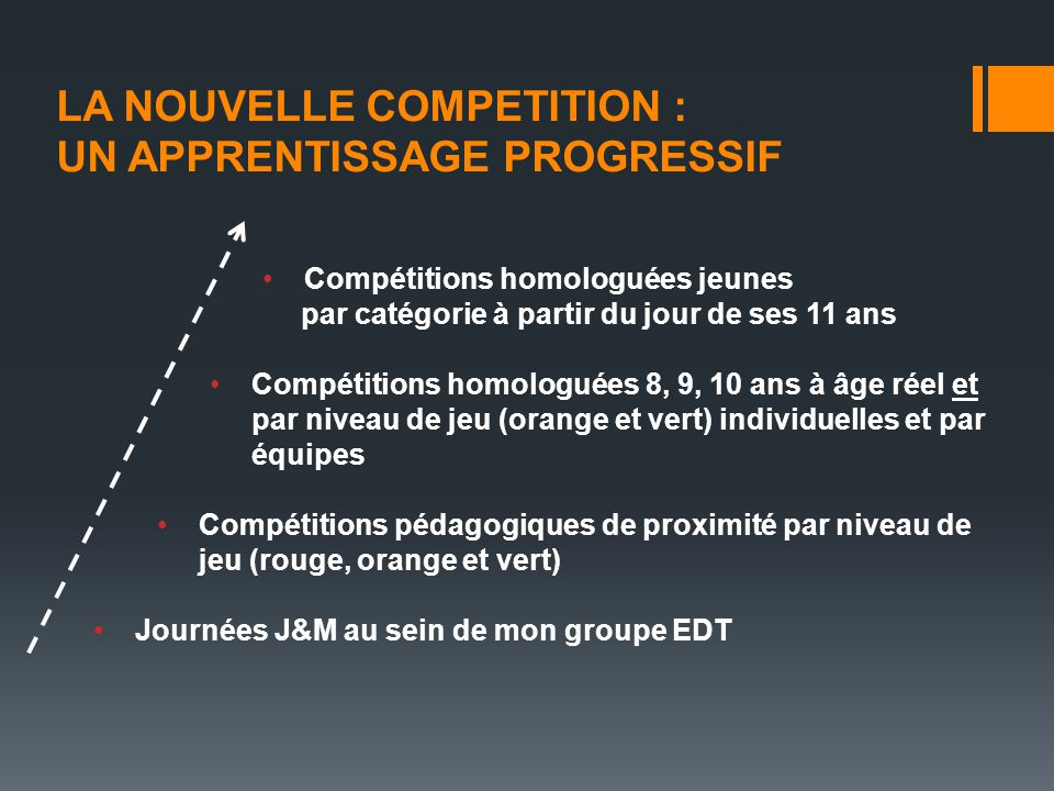 LA NOUVELLE COMPETITION : UN APPRENTISSAGE PROGRESSIF