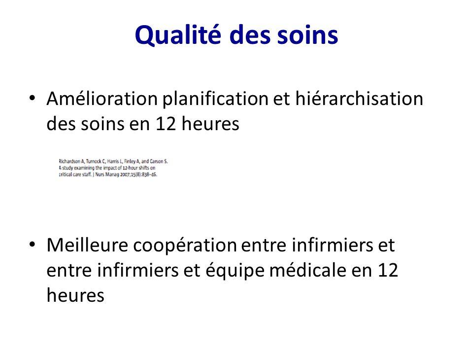 Qualité des soins Amélioration planification et hiérarchisation des soins en 12 heures.