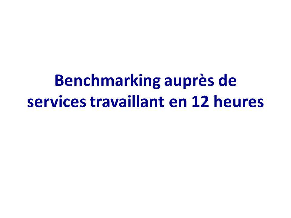 Benchmarking auprès de services travaillant en 12 heures