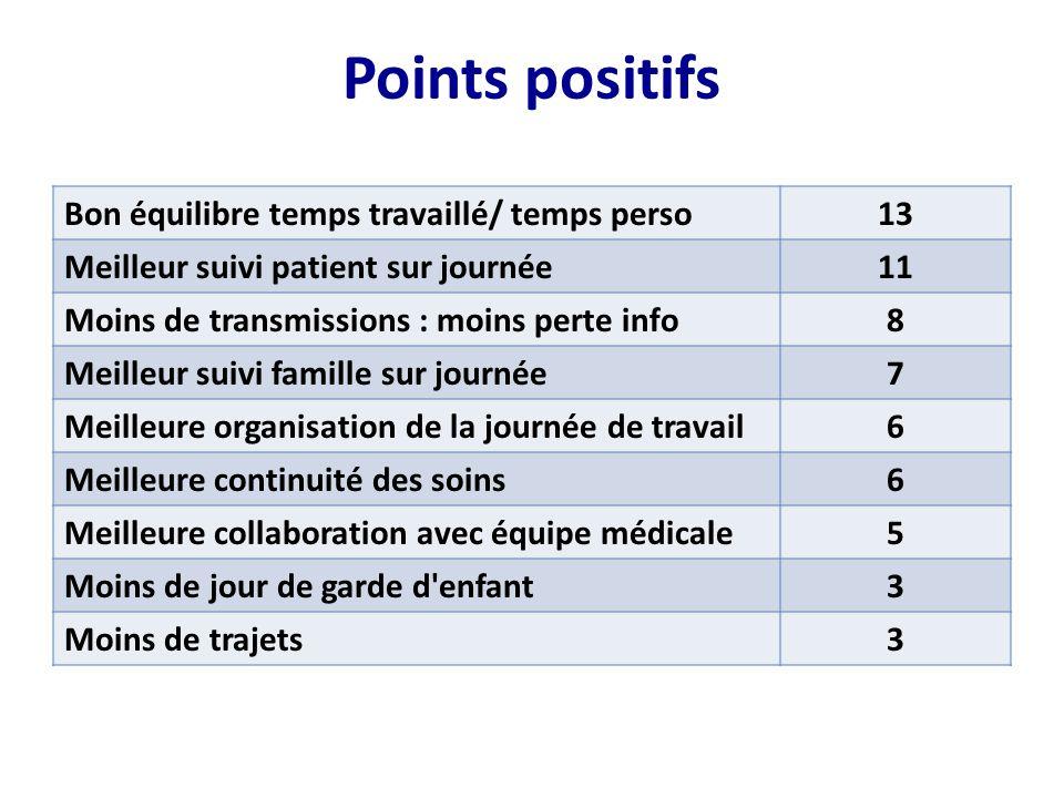 Points positifs Bon équilibre temps travaillé/ temps perso 13