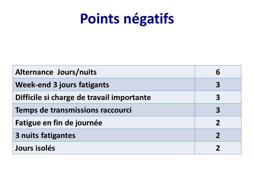 Points négatifs Alternance Jours/nuits 6 Week-end 3 jours fatigants 3