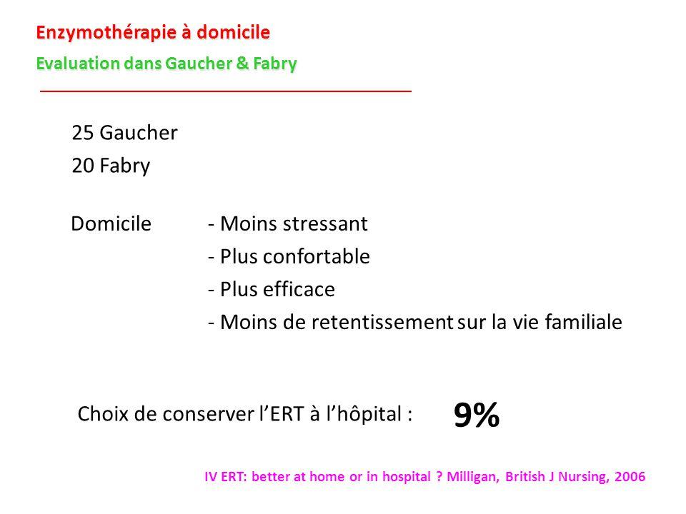 9% 25 Gaucher 20 Fabry Domicile - Moins stressant - Plus confortable