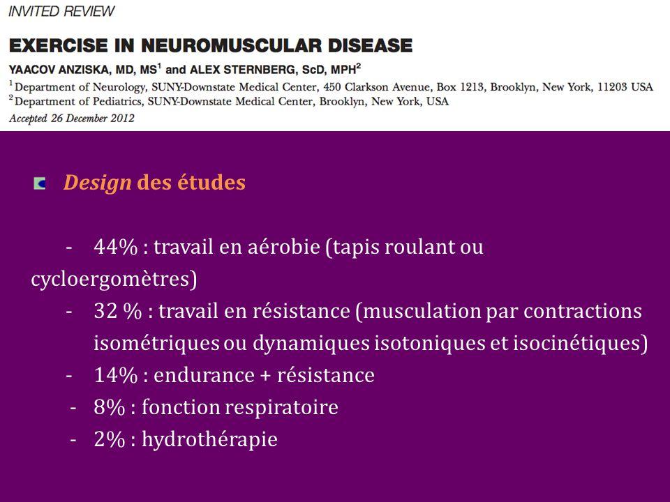 Design des études - 44% : travail en aérobie (tapis roulant ou cycloergomètres) - 32 % : travail en résistance (musculation par contractions isométriques ou dynamiques isotoniques et isocinétiques) - 14% : endurance + résistance - 8% : fonction respiratoire - 2% : hydrothérapie