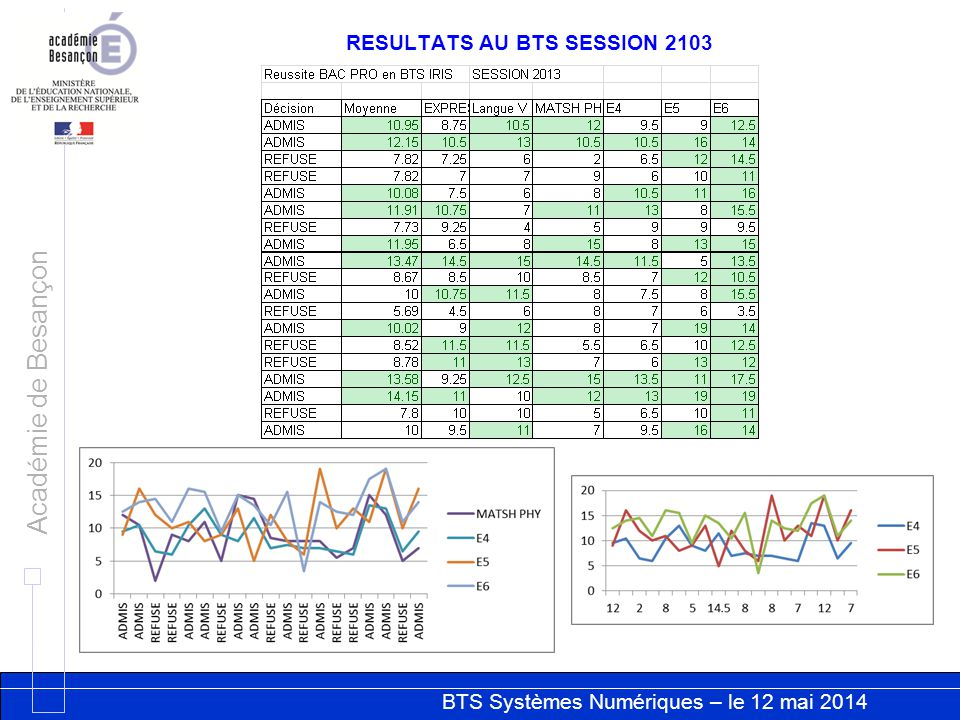 RESULTATS AU BTS SESSION 2103