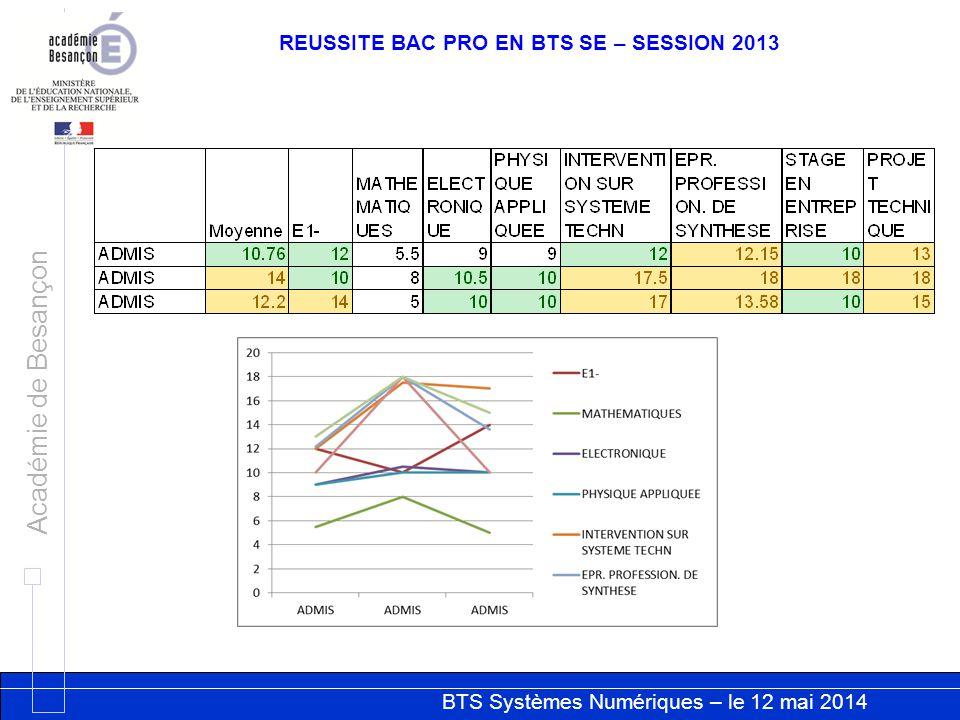 REUSSITE BAC PRO EN BTS SE – SESSION 2013