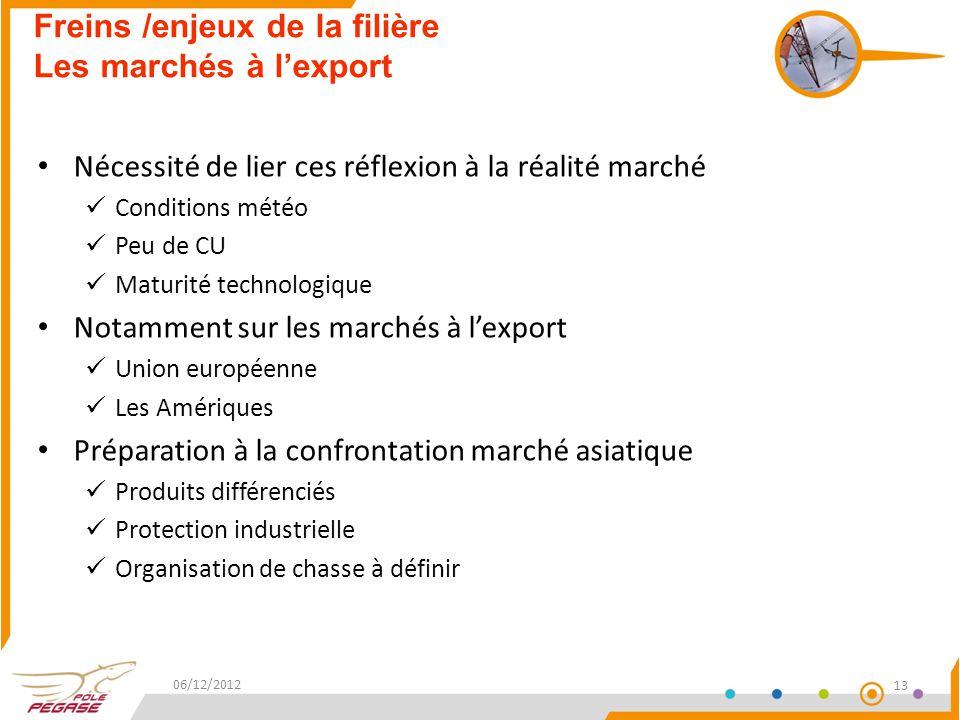 Freins /enjeux de la filière Les marchés à l'export